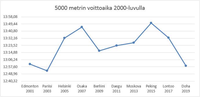 5000 metrin voittoaikojen kehitys 2000-luvun MM-finaaleissa.
