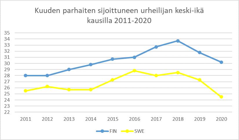 Kuva 5 Suomen joukkue on vanhentunut läpi 2010-luvun verrattuna Ruotsiin