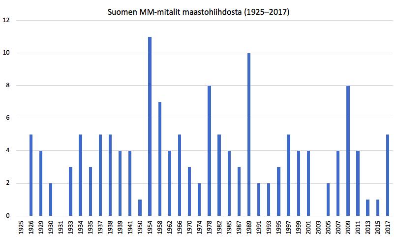 Suomen MM-mitalit maastohiihdosta (1925–2017). Olympialaisia, joissa maastohiihdolla oli myös MM-arvo ei huomioida.