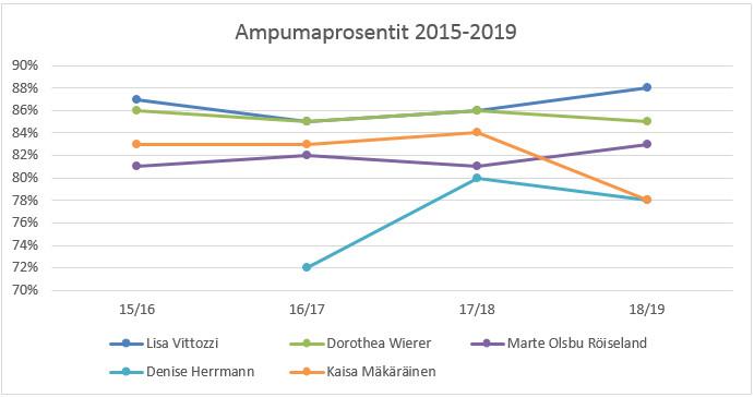 Kärkiampumahiihtäjien ampumaprosentit 2015-2019.
