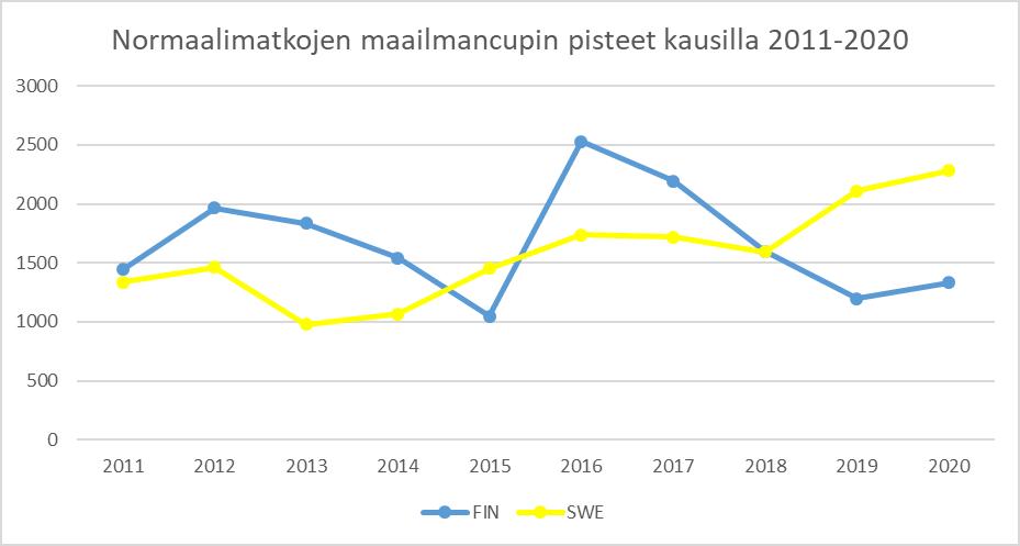 Kuva 3 Normaalimatkoillakin suomalaiset ovat parin viime kauden aikana tippuneet Ruotsin tahdista