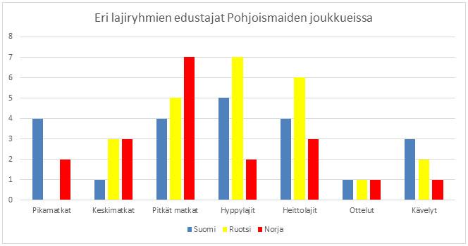 Tilastojen valossa Norja hallitsee pitkiä juoksumatkoja, Ruotsi hyppyjä ja heittoja.