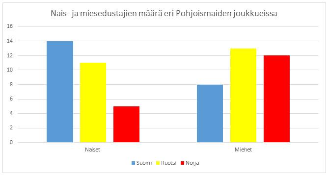 Suomella on joukkueessaan Pohjoismaista selvästi eniten naisurheilijoita.