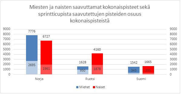 Kuva 1. Suomi häviää sekä naisten että miesten puolella pistevertailussa sekä Norjalle että Ruotsille.