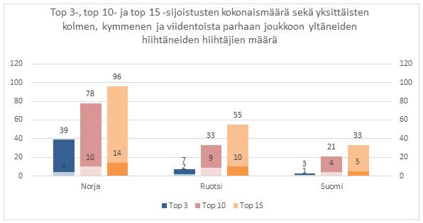 Kuva 10. Suomalaisnaisten suorituksen normaalimatkoilla kalpenevat sekä norjalaisille että ruotsalaisille
