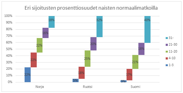 Kuva 11. Suomalaisnaisten starteista suurempi osa päättyi maailmancupin pisteiden ulkopuolelle kuin norjalaisilla ja ruotsalaisilla
