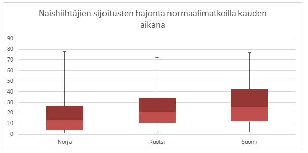 Kuva 12. Myös naisten normaalimatkoilla suomalaisnaisten mediaanisijoitus on heikompi kuin Norjalla ja Ruotsilla