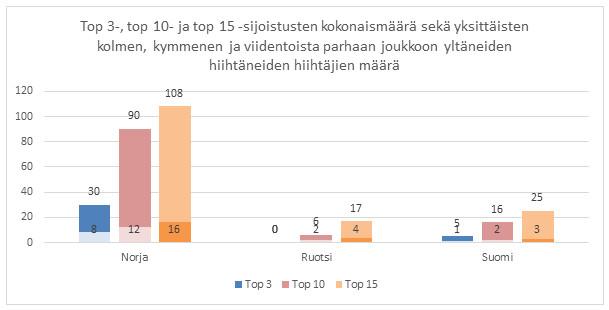 Kuva 13. Norjalaisten ylivoima miesten normaalimatkoilla suomalaisiin ja ruotsalaisiin verrattuna oli murskaavaa
