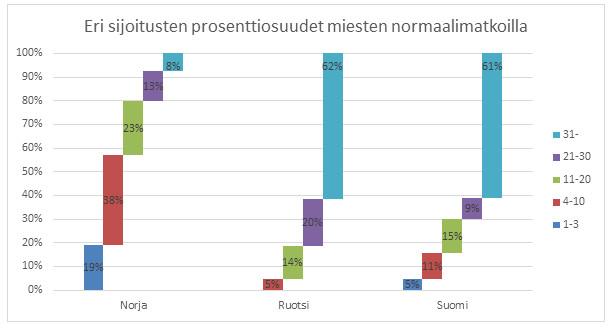 Kuva 14. Suomalaismiesten normaalimatkojen starteista peräti 61 prosenttia päättyi maailmancupin pisteiden ulkopuolelle