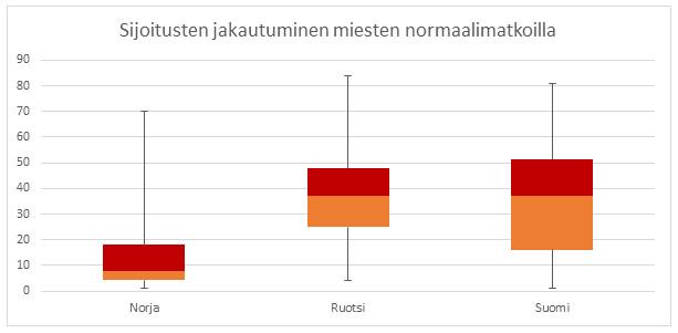 Kuva 15. Sijoitusten hajonta osoittaa, että Iivo Niskasen takana suomalaismiesten taso putoaa nopeasti