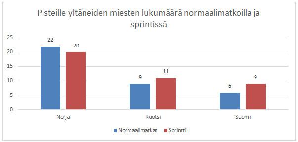 Kuva 2. Suomalaismiehistä harvemmat selvisivät maailmancupin pisteille sekä sprintissä että normaalimatkoilla norjalaisiin ja ruotsalaisiin verrattaessa