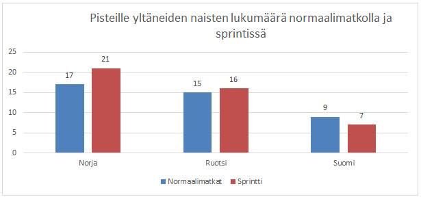 Kuva 3. Maailmancupin pisteille yltäneiden suomalaisnaisten määrä on selvästi pienempi kuin norjalaisten ja ruotsalaisten sekä normaalimatkoilla että sprintissä