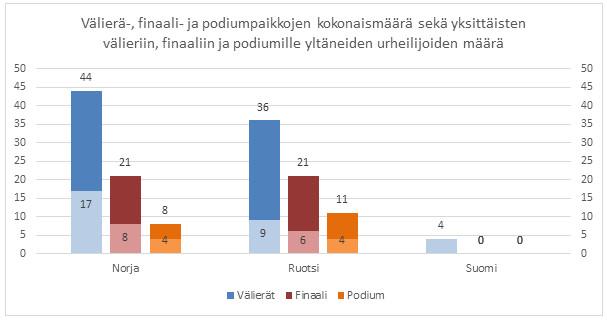 Kuva 4. Välierä-, finaali- ja podiumpaikkojen vertailu on suomalaisnaisten näkökulmasta tylyä luettavaa