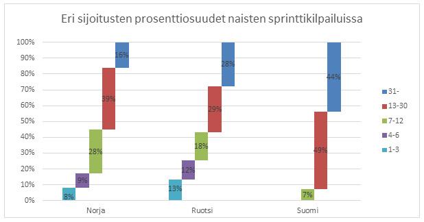 Kuva 5. Suomalaisten suorituksista vain 7 prosenttia päättyi välieräpaikkaan ja yli 40 prosenttia päättyi karsintaan