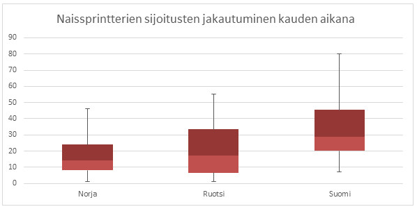 Kuva 6. Suomalaisnaisten mediaanisijoitus sprintissä on selvästi norjalaisia ja ruotsalaisia korkeampi