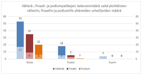 Kuva 7. Suomalaismiehet selvisivät koko kauden aikana välieriin ainoastaan 4 kertaa, kun Norja saavutti 35 ja Ruotsi 5 finaalipaikkaa