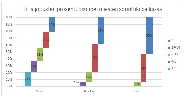 Kuva 8. Suomalaismiesten starteista vain 7 prosenttia päättyi välieriin ja yli puolet karsintaan. Norjalaisstarteista yli 20 prosenttia päättyi podiumille