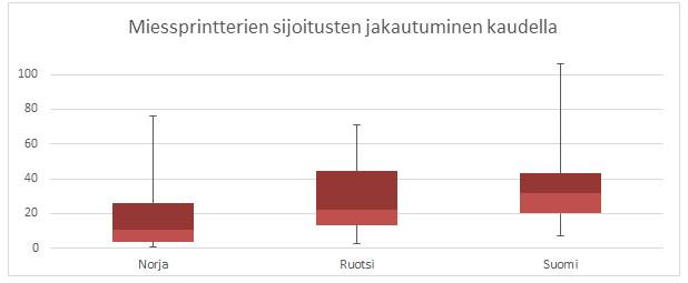 Kuva 9. Suomalaisten miessprintterien mediaanisijoitus on selvästi vertailumaista heikoin