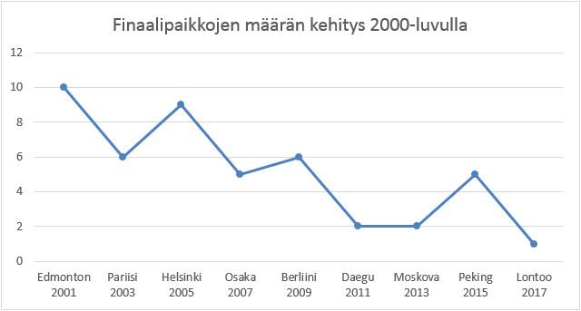 Suomalaiset MM-finaalipaikat