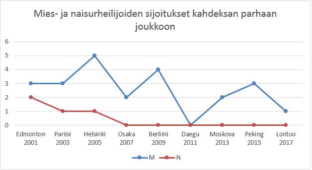 Suomalaiset top 8 -sijoitukset MM-kisoissa