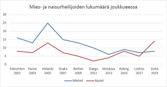 Mies- ja naisurheilijoiden määrä Suomen MM-kisajoukkueessa