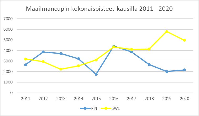 Kuva 1 Ruotsi on mennyt viimeisen kolmen kauden aikana selvästi Suomen ohi kokonaiscupissa