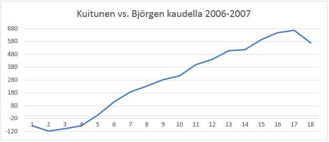 Kuitusen ja Björgenin piste-eron kehitys kaudella 2006-2007.