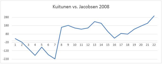 Kuitusen ja Jacobsenin piste-eron kehitys kaudella 2007-2008.