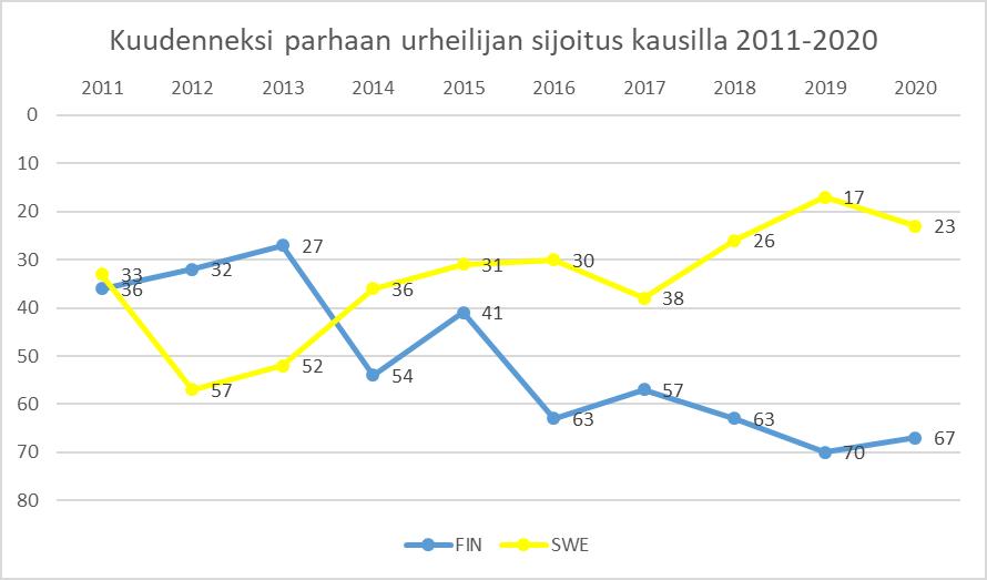 Kuva 2 Suomen kuudenneksi paras urheilija on viime vuosina ollut selvästi Ruotsin kuudenneksi parasta heikompi