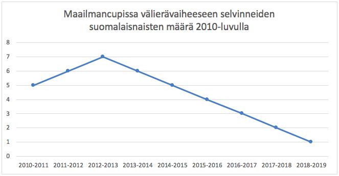 Välierävaiheeseen selvinneiden suomalaisnaisten määrä on laskenut tasaisesti läpi koko 2010-luvun.