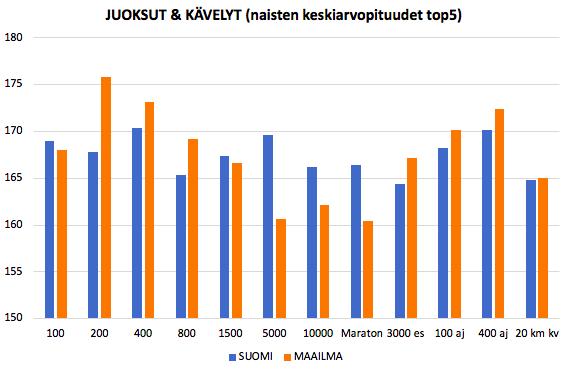 Naisten TOP5-urheilijoiden keskiarvopituudet (juoksut & kävelyt)