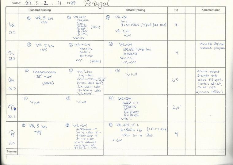 Mikael Södermanin harjoituspäiväkirjamerkintöjä Portugalin leiriltä vuodelta 1989.