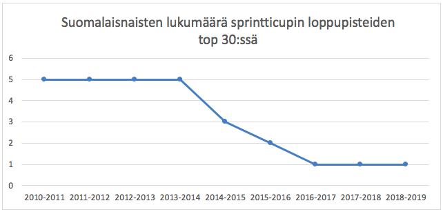 Suomalaisnaisten määrä sprintticupin loppupisteiden top 30:ssa on romahtanut 2010-luvun alkuvuosista.