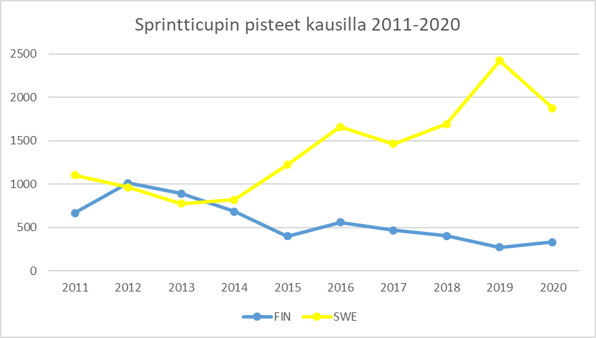 Kuva 4 Sprintticupissa Suomen ja Ruotsin ero mitataan jo lähes valovuosissa