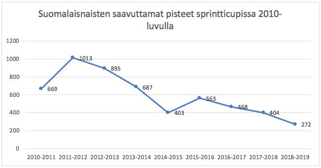 Numerot osoittavat tylysti, kuinka Suomen naisten sprinttitaso on romahtanut 2010-luvulla