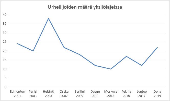 Yksilöurheilijoiden määrä Suomen MM-kisajoukkueessa