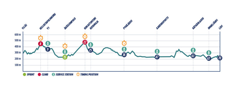 Ylläs-Levi 2021 route profile for the 70 km classic style race.